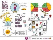 Un po' di colore a questo Business Model Canvas!