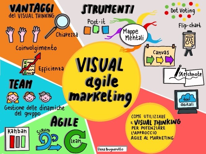 Copertina Visual Agile Marketing